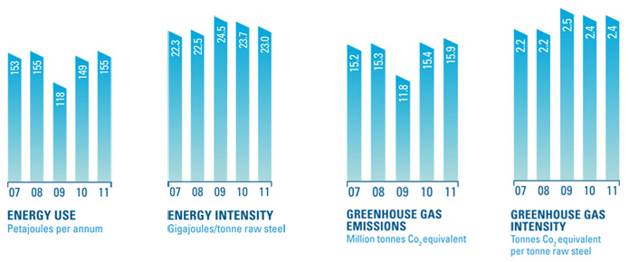 Energy use, Energy Intensity, Greenhouse Gas Emissions, Greenhouse Gas Intensity