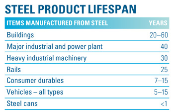 Steel Product Lifespan