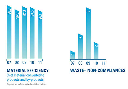 Material Efficiency and Waste Non-Compliances